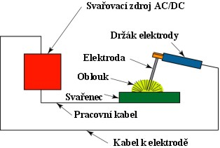 Volba průměru elektrody